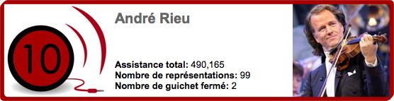 10 André Rieu